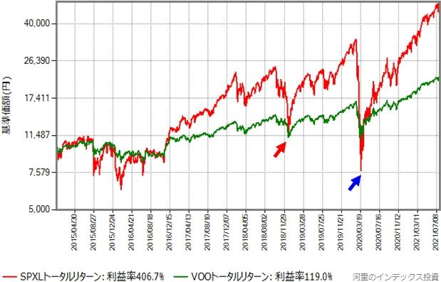 2015年年初から2021年7月30日までのVOOとSPXLのトータルリターン比較グラフ