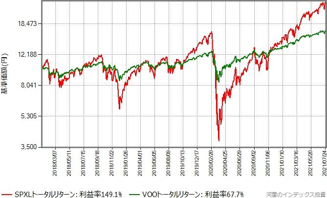 2018年年初から2021年7月30日までのVOOとSPXLのトータルリターン比較グラフ