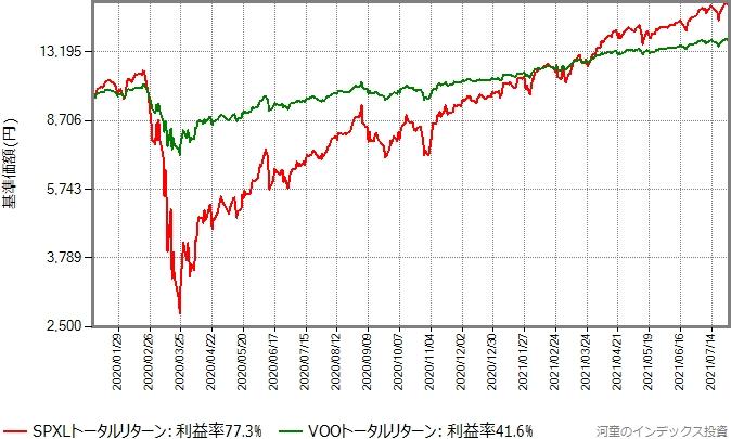 2020年年初から2021年7月30日までのVOOとSPXLのトータルリターン比較グラフ