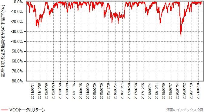 VOOトータルリターンの2011年年初からの、最高値からの下落率グラフ
