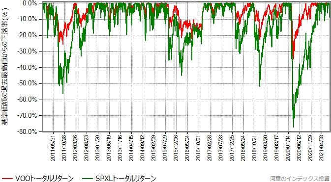 VOOトータルリターンとSPXLトータルリターンの、2011年年初からの最高値からの下落率グラフ