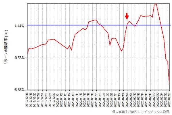 スリム先進国株式の2019年12月16日からのリターンの推移グラフ