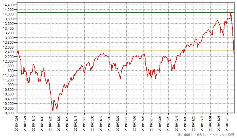 世界同時株安が始まる前からのスリム先進国株式の基準価額の推移グラフ