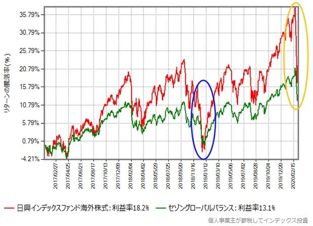 MSCIコクサイとセゾングローバルバランスのリターン比較グラフ