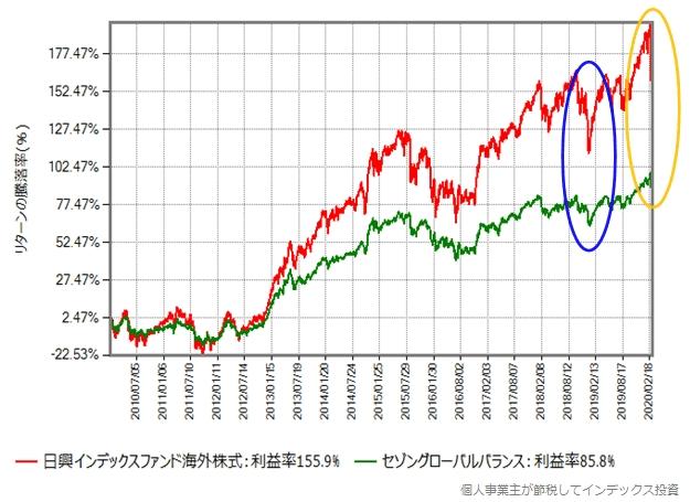 MSCIコクサイとセゾングローバルバランスのリターン比較グラフ、2010年から