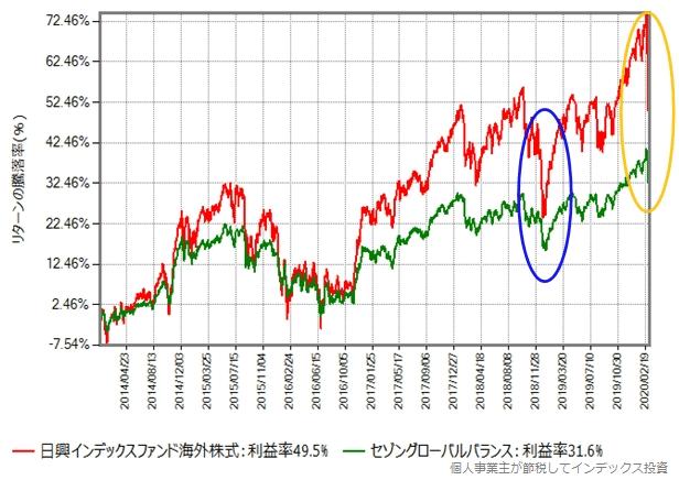 MSCIコクサイとセゾングローバルバランスのリターン比較グラフ、2014年から