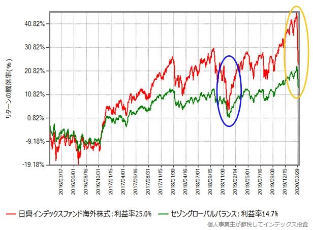 MSCIコクサイとセゾングローバルバランスのリターン比較グラフ、2016年から