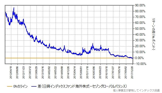 MSCIコクサイとセゾングローバルバランスの2020年3月6日のリターン差