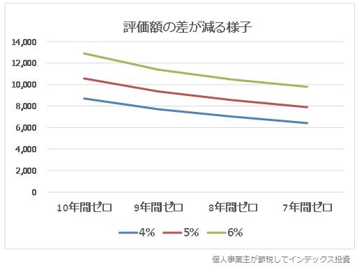 2022年以降に始めると評価額の差が減る様子をまとめたグラフ
