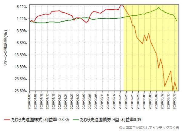 たわら先進国株式と、たわら先進国債券(ヘッジあり)の、2020年年初からのリターン比較グラフ