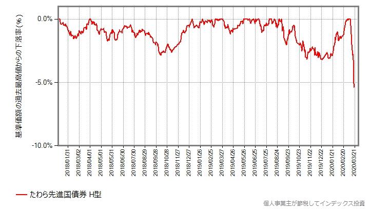 たわら先進国債券(ヘッジあり)の、2018年年初からの最高値からの下落率をプロットしたグラフ