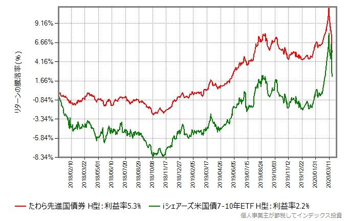 たわら先進国債券(ヘッジあり)とiシェアーズ米国債7-10年 ETF(ヘッジあり)のリターン比較グラフ