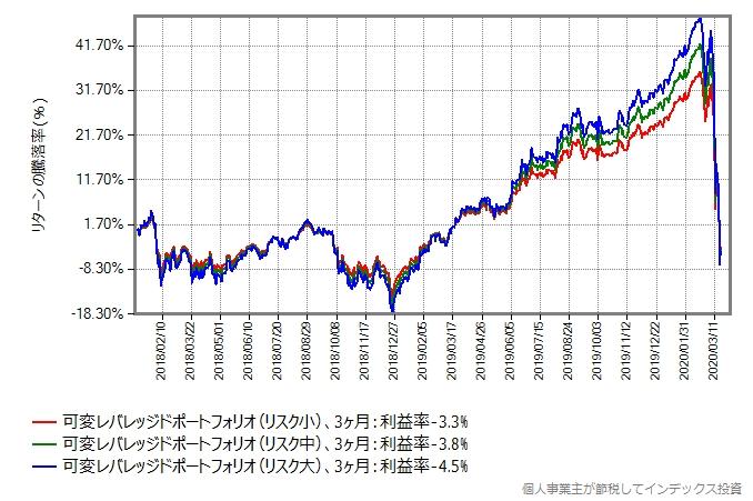 リバランスを3ヶ月毎に行った場合のシミュレーション結果のグラフ