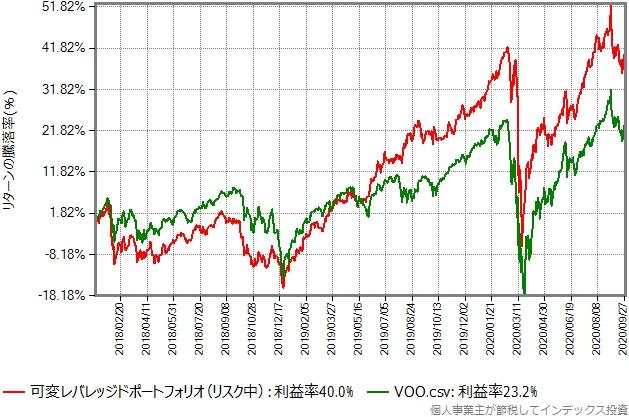 リスク中、3ヶ月毎にリバランスした可変レバレッジドポートフォリオと、VOOのリターン比較グラフ