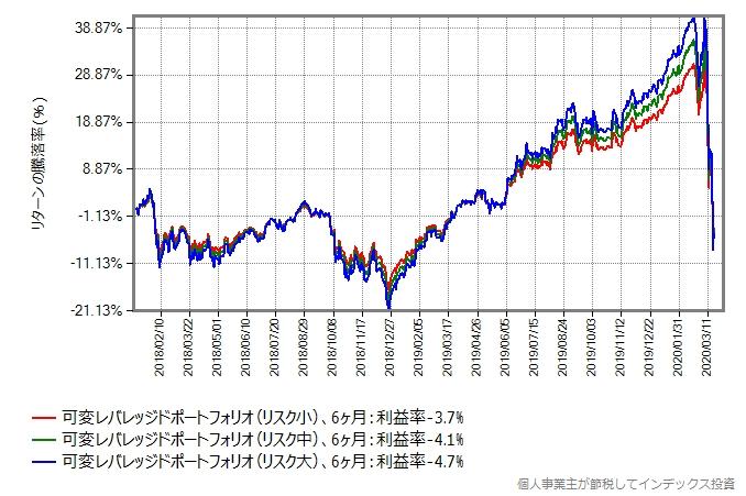 リバランスを6ヶ月毎に行った場合のシミュレーション結果のグラフ