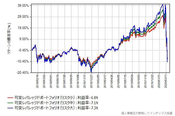 リバランスをしなかった場合のシミュレーション結果のグラフ