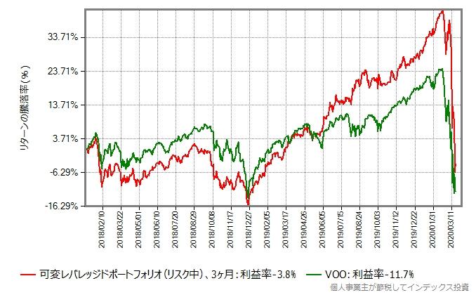 リスク中、3ヶ月毎にリバランスした可変レバレッジドポートフォリオと、VOOのリターン比較グラフ、2018年年初から