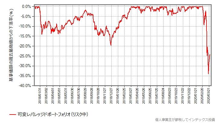 可変レバレッジドポートフォリオの最高値からの下落率をプロットしたグラフ