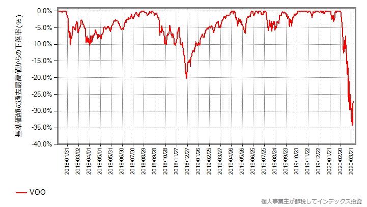 VOOの最高値からの下落率をプロットしたグラフ