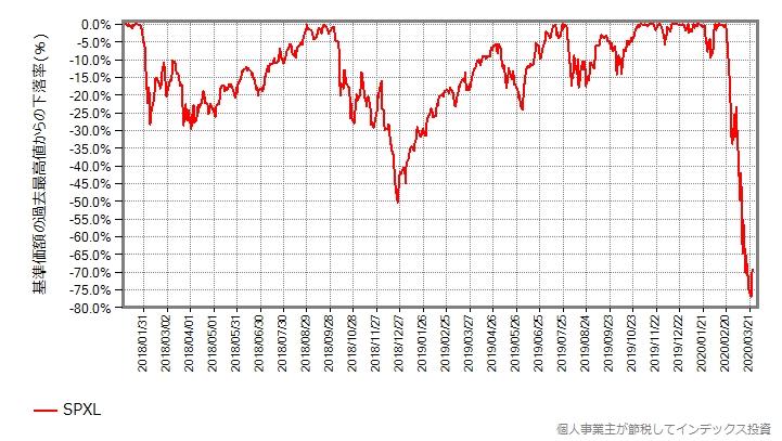 SPXLの最高値からの下落率をプロットしたグラフ