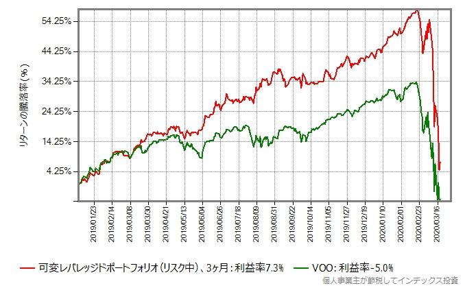 リスク中、3ヶ月毎にリバランスした可変レバレッジドポートフォリオと、VOOのリターン比較グラフ、2019年年初から