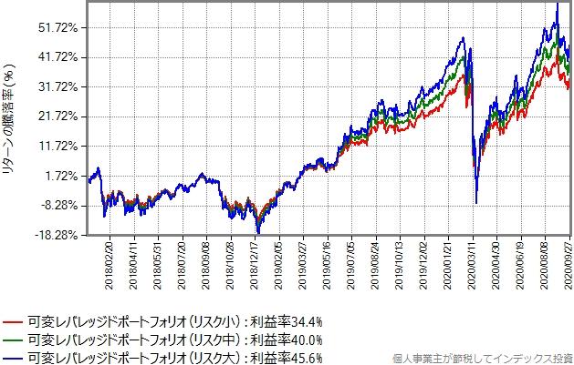 リバランスを3ヶ月毎に行った場合のシミュレーション結果のグラフ、9月30日まで