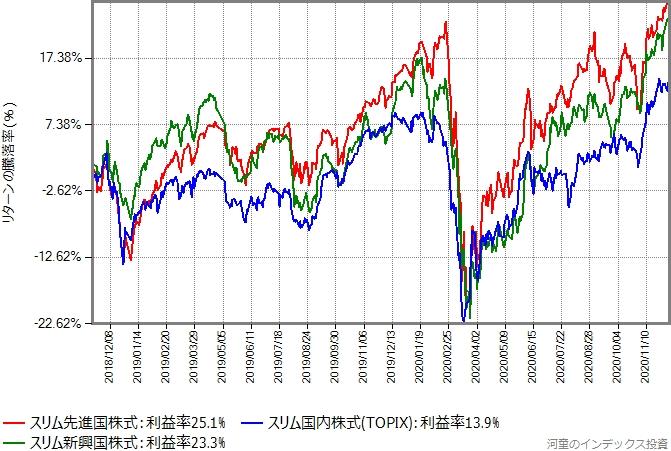 スリムシリーズの先進国株式、新興国株式、TOPIXのリターン比較グラフ