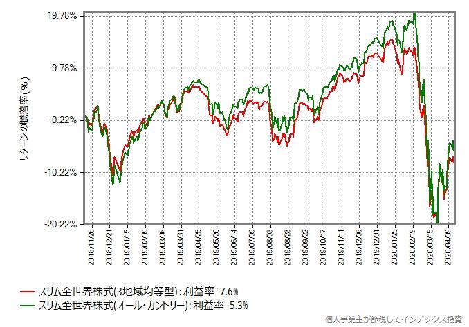 スリム全世界株式(3地域均等型)とスリム全世界株式(オール・カントリー)のリターン比較グラフ