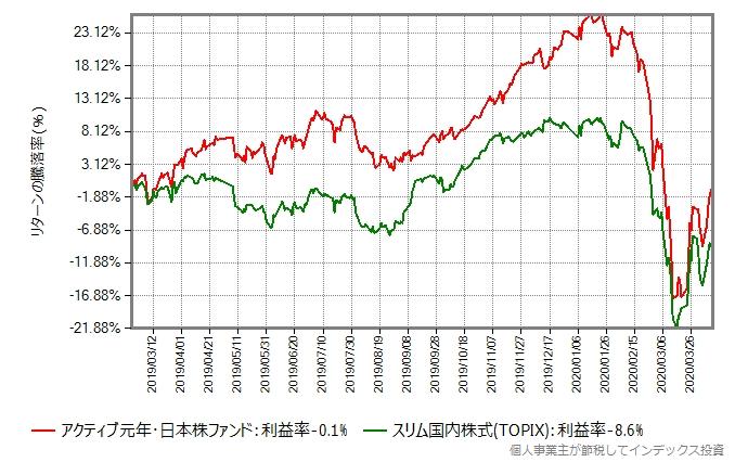 アクティブ元年・日本株ファンドとスリムTOPIXのリターン比較グラフ