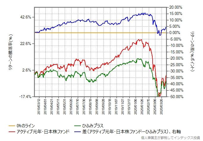 アクティブ元年・日本株ファンドとひふみプラスのリターン比較グラフ