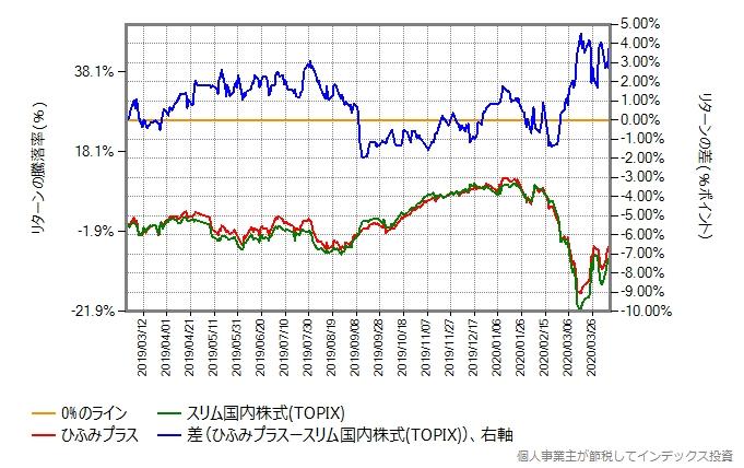 ひふみプラスとスリムTOPIXのリターン比較グラフ