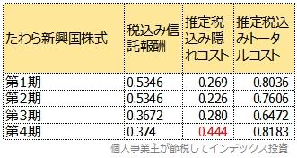 たわら新興国株式の4期までのトータルコスト一覧表