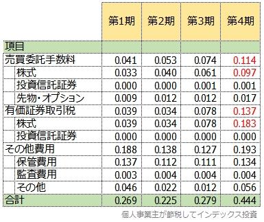 たわら新興国株式の4期までの隠れコストの明細一覧表