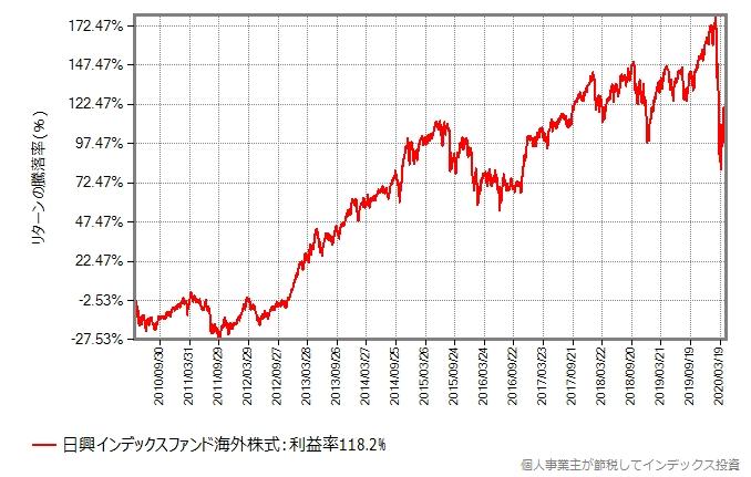 MSCIコクサイの過去10年間の基準価額の推移グラフ