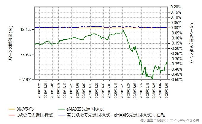 つみたて先進国株式の運用コストを年率0.45%ポイント増量したグラフ