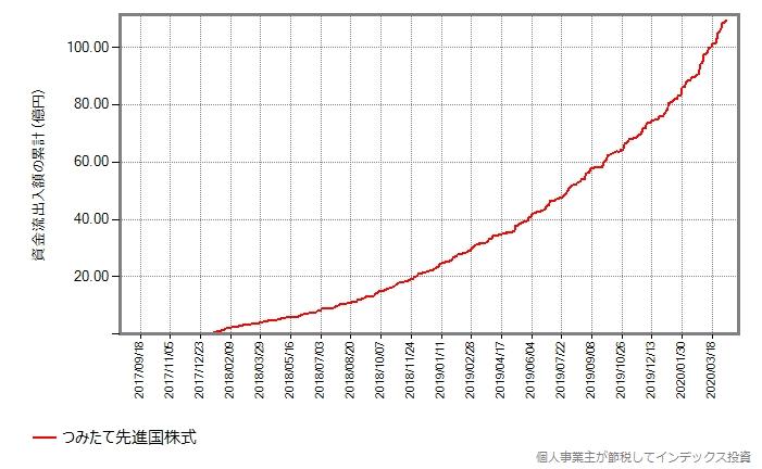 つみたて先進国株式の、設定来の資金流出入額の累計の推移グラフ