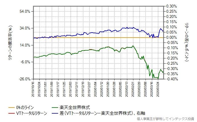 楽天全世界株式とVTトータルリターンの比較グラフ