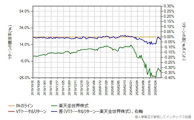 VTトータルリターンの運用コストを年率0.23%、増量したものとの比較グラフ