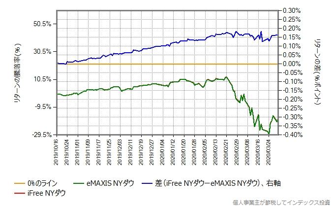 eMAXIS NYダウとiFree NYダウのリターン比較グラフ