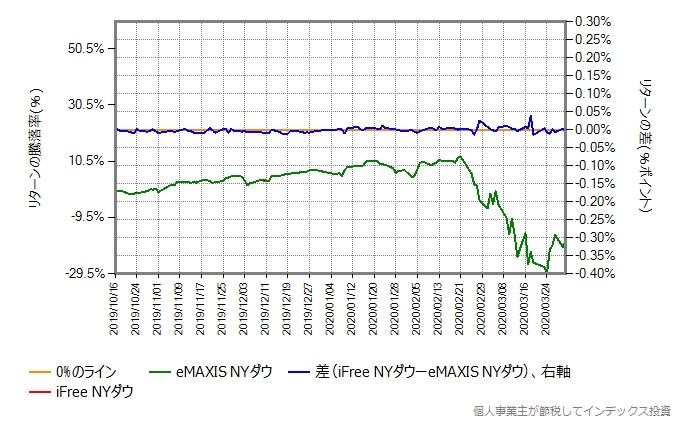 iFree NYダウのトータルコストを年率0.45%増量したものとの比較グラフ