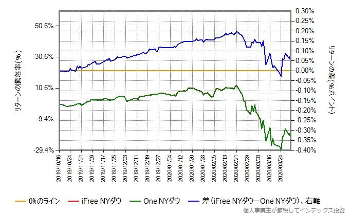 One NYダウとiFree NYダウのリターン比較グラフ