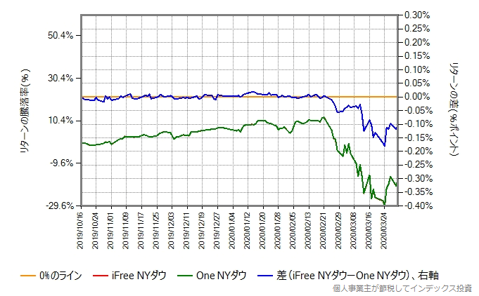 iFree NYダウのトータルコストを年率0.5%増量したものとの比較グラフ