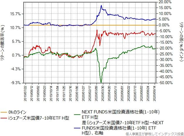 iシェアーズ米国債7-10年 ETF(ヘッジあり)とNEXT FUNDS(2554)のリターン比較グラフ