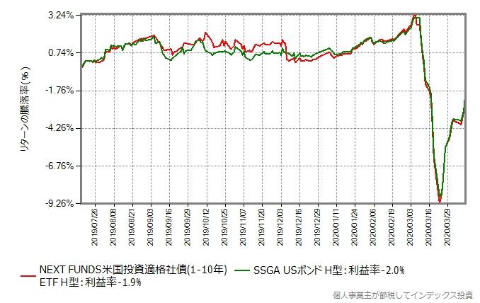 NEXT FUNDS(2554)とSSGA USボンドオープン(ヘッジあり)のリターンを比較グラフ