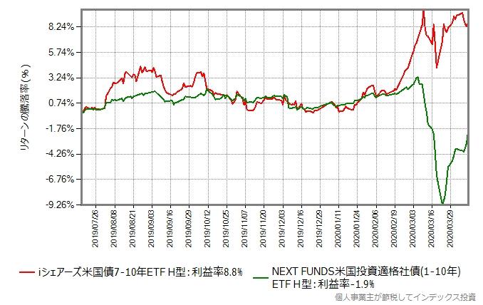 iシェアーズ米国債7-10年 ETF(ヘッジあり)とNEXT FUNDS(2554)のリターン比較