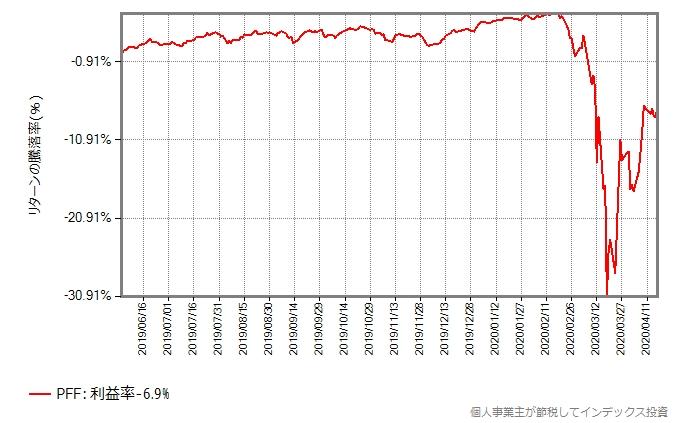 PFF優先株式&インカム証券