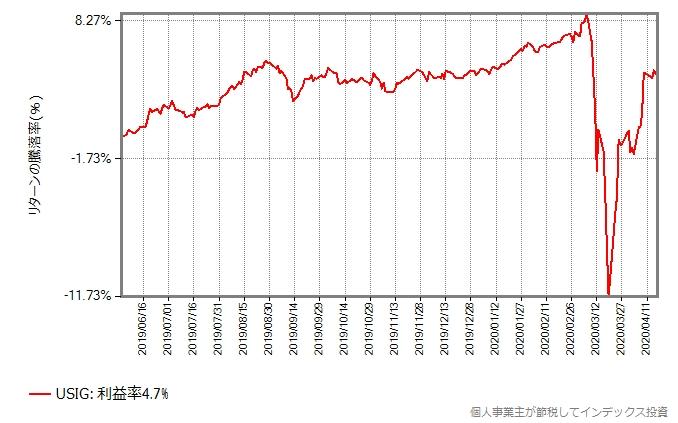 USIGドル建投資適格社債