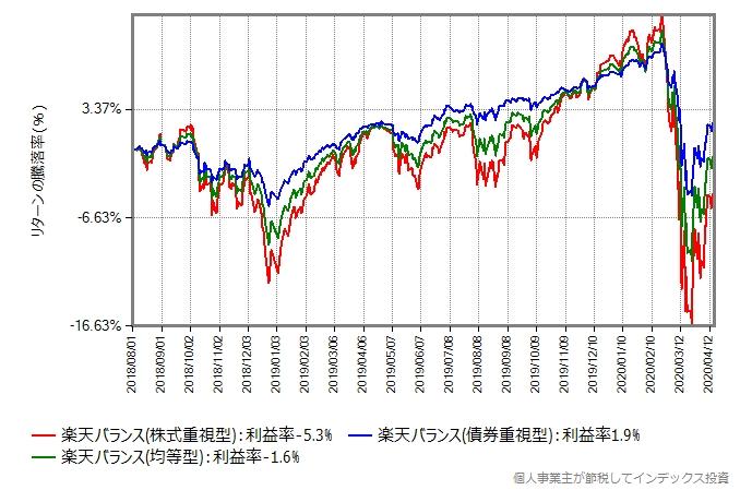 楽天バランス3姉妹のリターン比較グラフ、2018年8月から