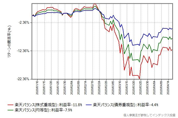 楽天バランス3姉妹のリターン比較グラフ、2020年年初から