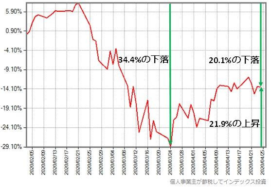 スリム米国株式(S&P500)の最大下落率、底値からの上昇率を図にしたもの